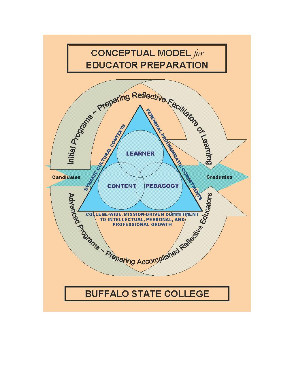 Buffalo State Teacher Education Unit Conceptual Framework Graphic